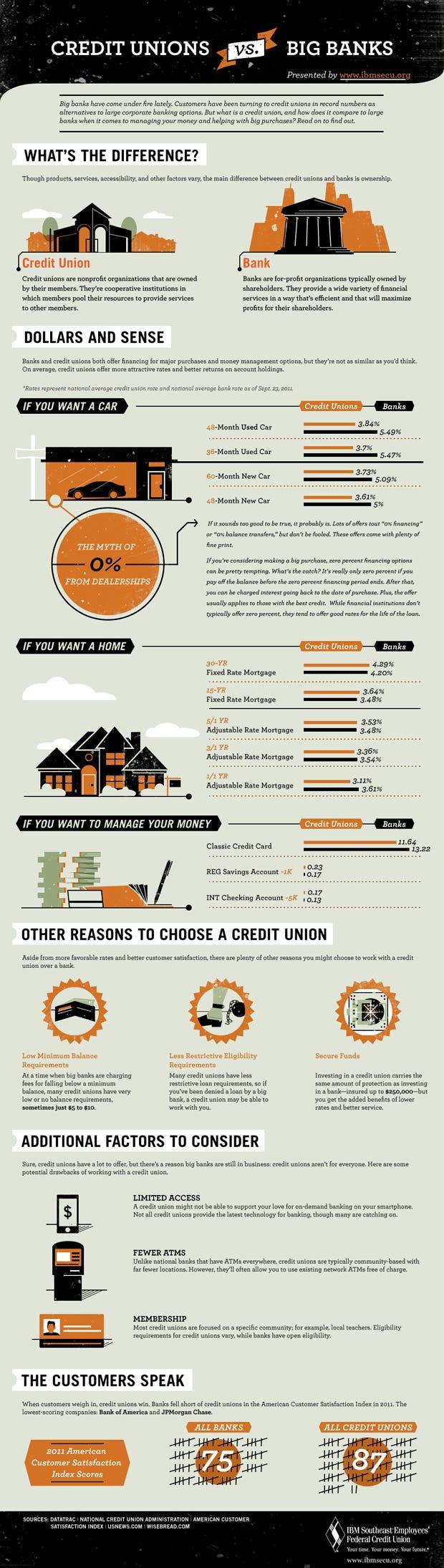 Credit Unions Vs Banks