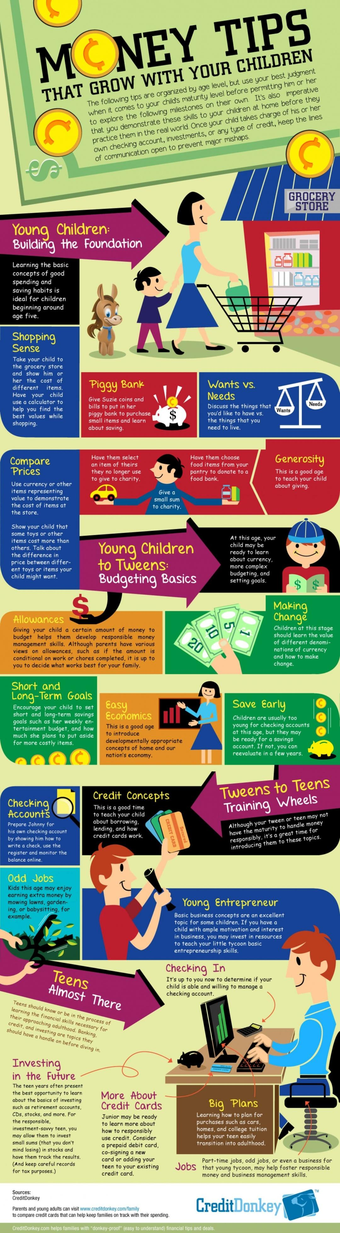 Money Tips That Grow With Your Children
