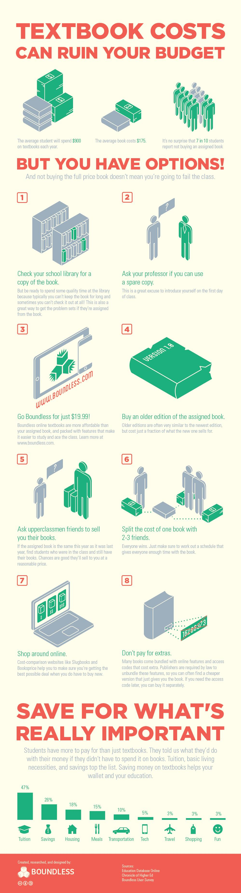 8 Ways To Save Money On Textbooks