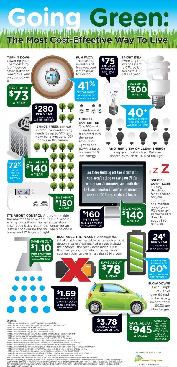 Save Money By Being Green